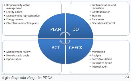 Tiêu chuẩn ISO 50001 trong quản lý năng lượng